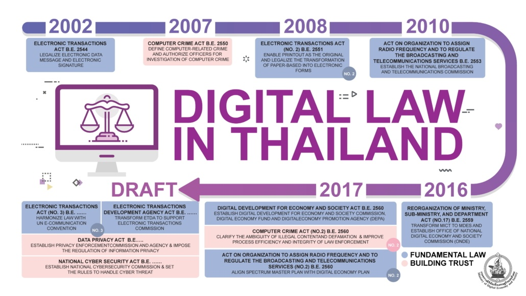 The progression of Thailand Data Protection Act and Cyber Security law. 9