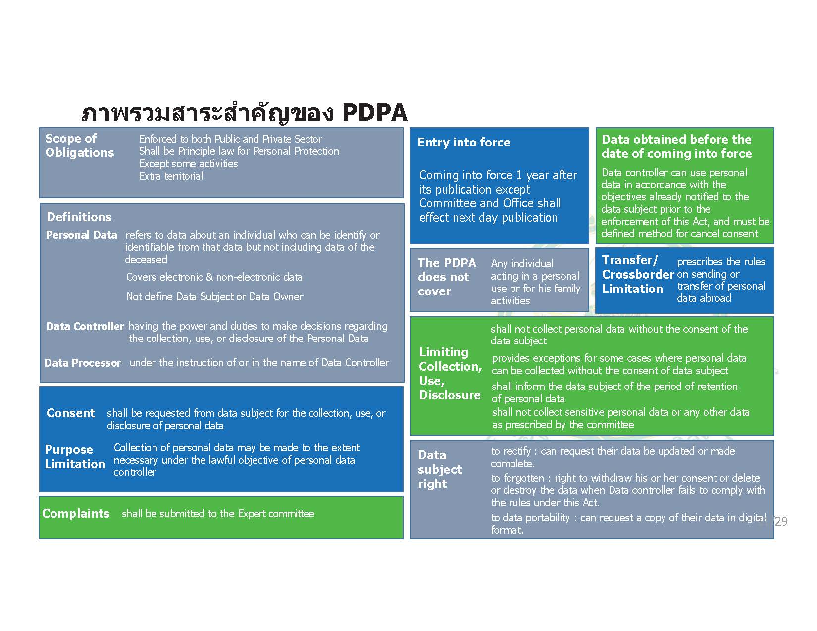 """The Personal Data Protection Act, B.E. 2562 (2019) (""""PDPA"""") has been published in the Government Gazette on 27 May 2019. 9"""