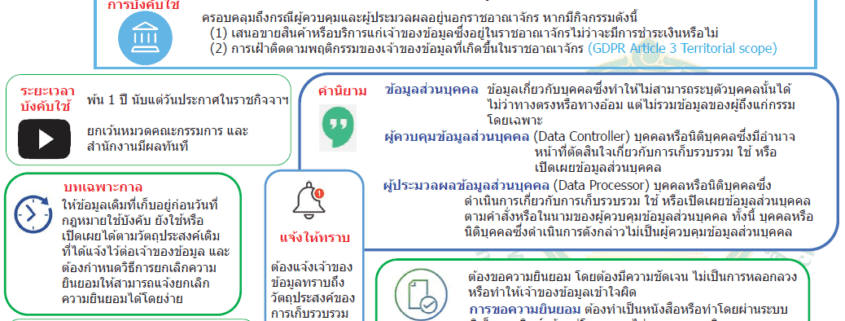 """The Personal Data Protection Act, B.E. 2562 (2019) (""""PDPA"""") has been published in the Government Gazette on 27 May 2019. 2"""