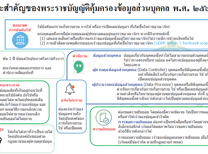พระราชบัญญัติคุ้มครองข้อมูลส่วนบุคคล พ.ศ. 2562 กำหนดให้องค์กรที่เก็บรวบรวมข้อมูลส่วนบุคคลต้องแต่งตั้งเจ้าหน้าที่ด้านการปกป้องข้อมูล 6