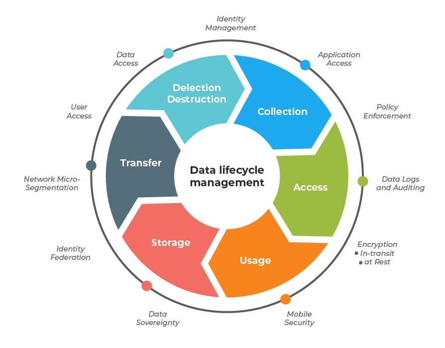 Data lifecycle management (DLM) - a solution to increase an efficiency in data management according to the Person Data Protection Act (PDPA) 8