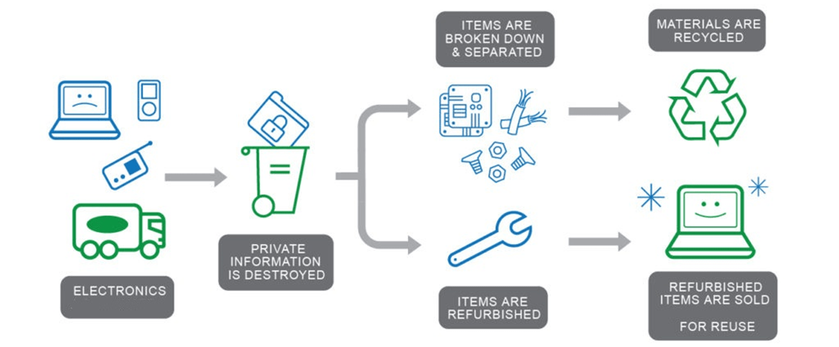 What is 'ITAD' or IT Asset Disposal? What is the best solution for unused computers and how to maximize benefits from them? 5