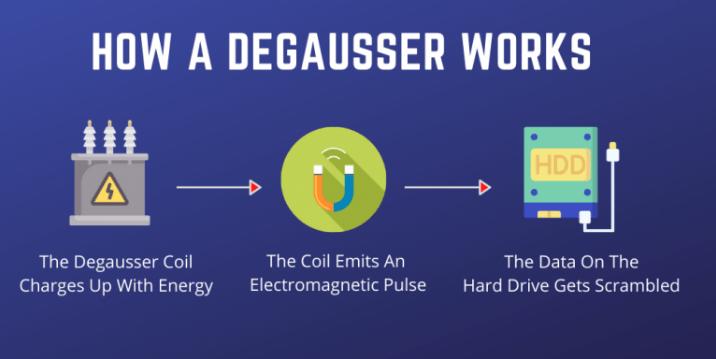 Degaussing/Degausserการทำลายข้อมูลในฮาร์ดดิสก์ด้วยสนามแม่เหล็กคืออะไร? 1