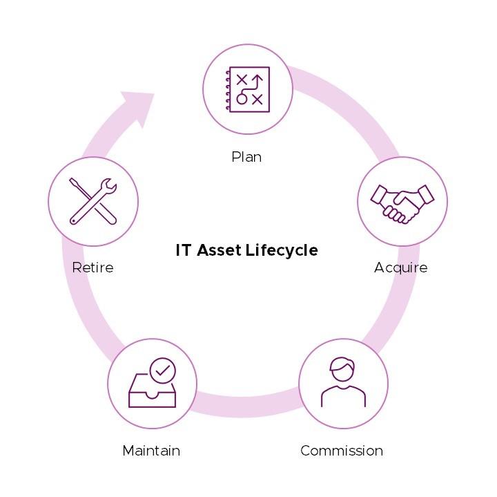 แจกแนวทางการบริหารจัดการทรัพย์สิน IT ในองค์กร(IT Asset Management) ให้มีประสิทธิภาพ 8